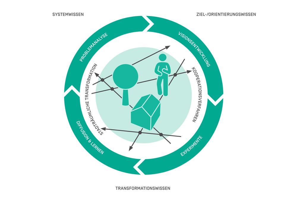 Schematische Darstellung der Analyse und Gestaltung von stadträumlichen Transformationen und Kooperationen im Rahmen von Reallaboren zur Koproduktion Urbaner Resilienz
